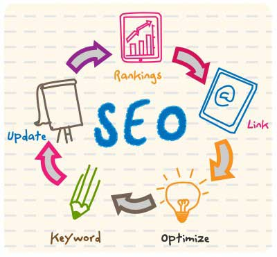seo links and optimization